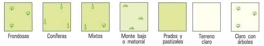 Fígura 6 .-Usos del suelo