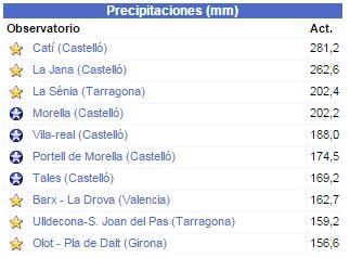 precipitaciones7-meteoclimatic
