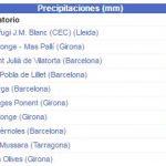 Lluvias Cataluña