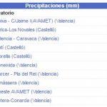 Lluvia Comunidad Valenciana