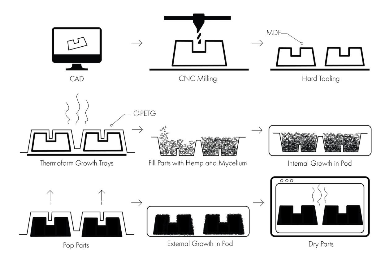 Proceso para obtener piezas de bioplástico de micelios de hongos. Crédito: ECOVATIVE (2020)